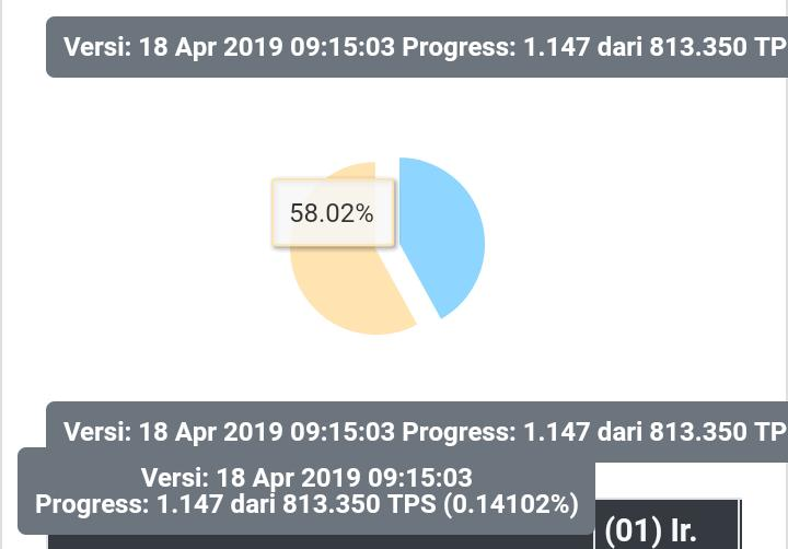 Gambar Real Count Sementara KPU: Jokowi 58,96%, Prabowo 41,04%