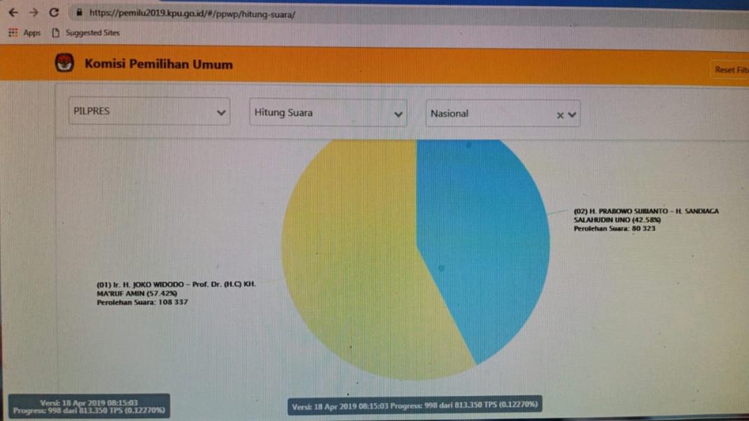 Real Count Sementara KPU : Jokowi-Maruf 55,71%, Prabowo-Sandi 44,21%