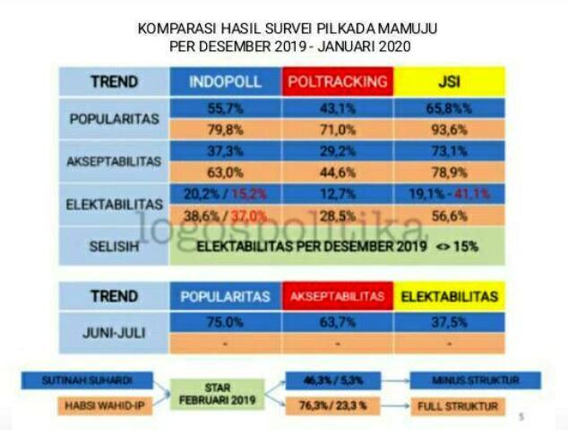 Gambar Survey JSI Bisa Misleading Information